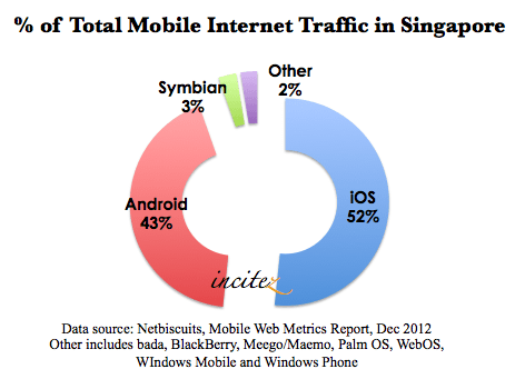% of total mobile internet traffic in Singapore